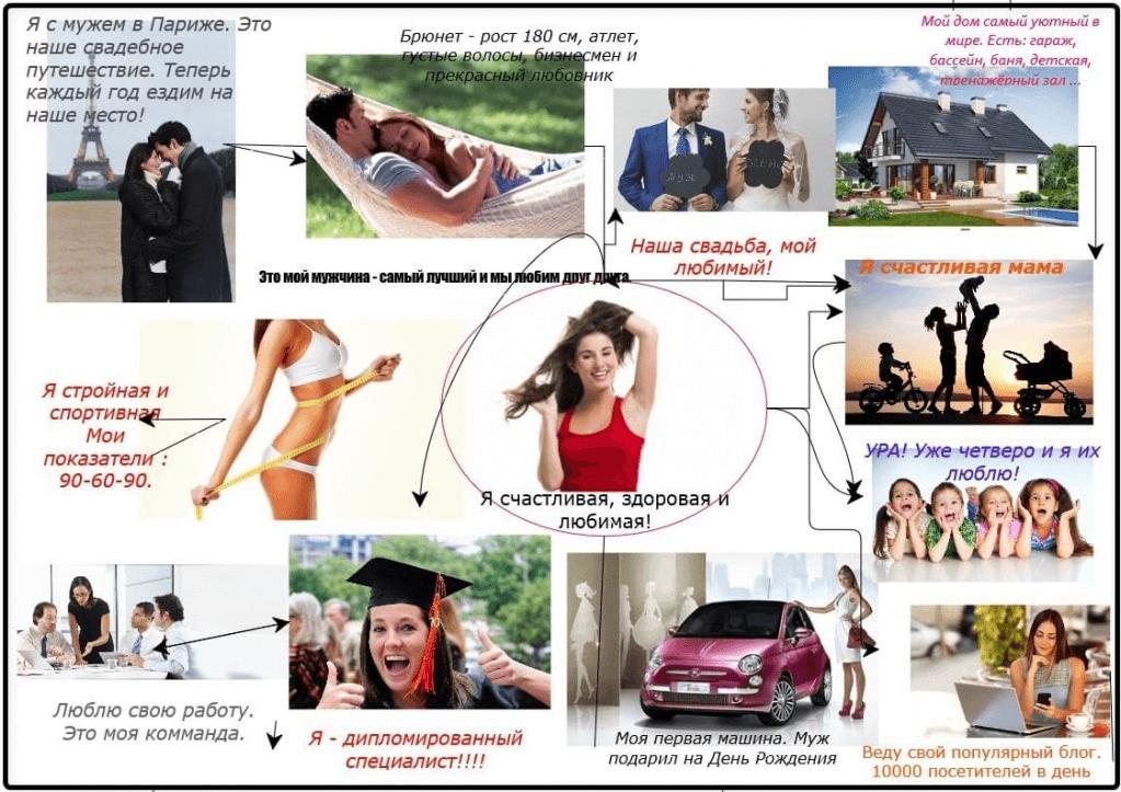 Доска визуализации желаний, пример