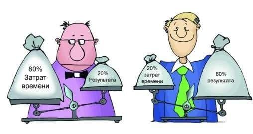 Закон Парето для экономики