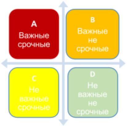 Применение матрицы в тайм менеджменте