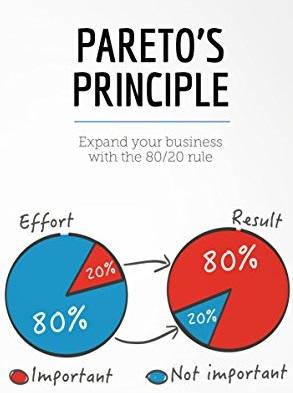 Принцип Парето в продажах