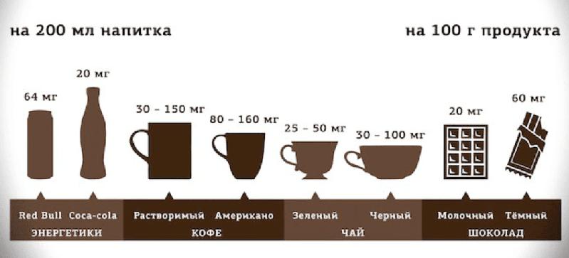 Как не спать всю ночь с помощью кофе